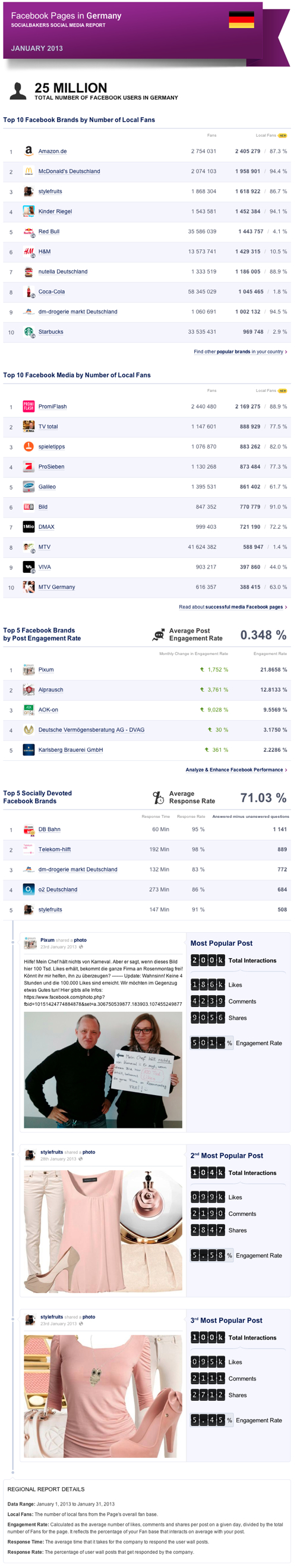 Top Facebook Pages in Germany
