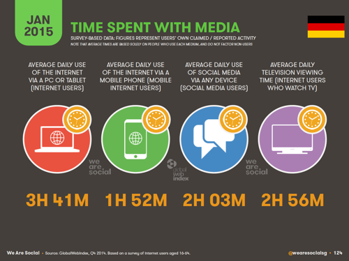 Time-spent-with-Media