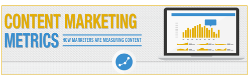 How Marketers Are Measuring Content [INFOGRAPHIC]