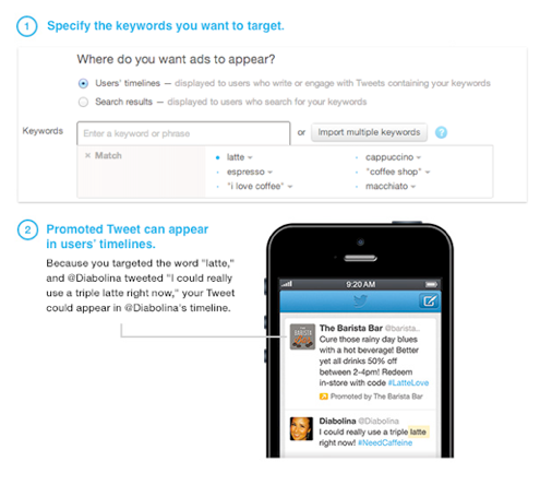 Twitter Keyword Targeting, Dashboard