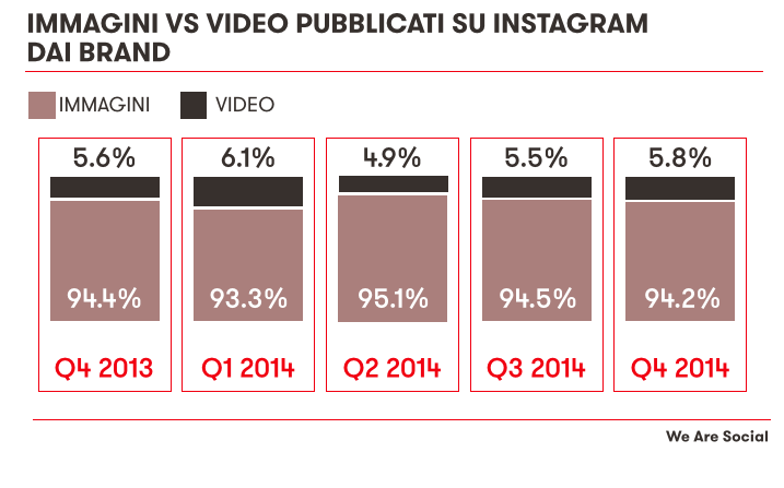 Immagini vs Video su Instagram