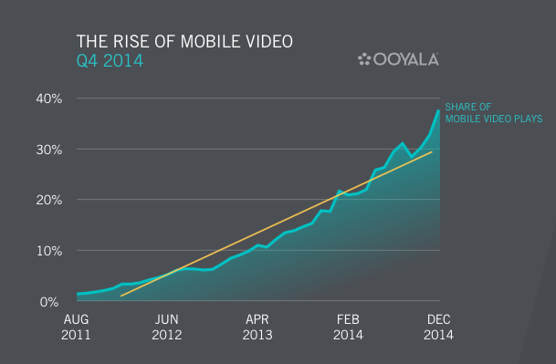 OOYALA - The rise of mobile video