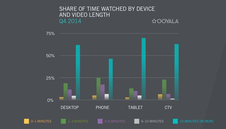 SHARE OF TIME WATCHED BY DEVICE AND VIDEO LENGTH