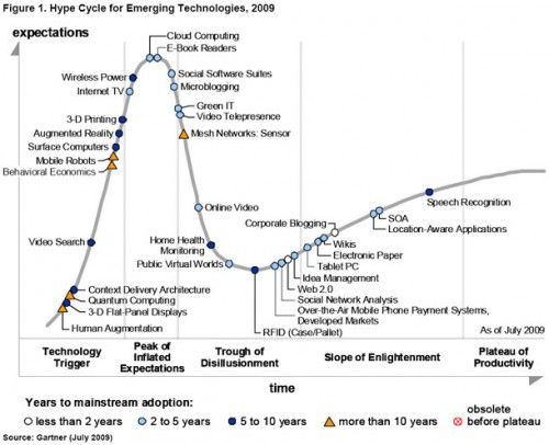 The 2009 Hype Cycle for Emerging Technologies