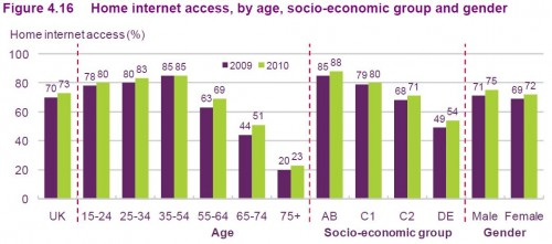 Home internet access, by age, socio-economic group and gender