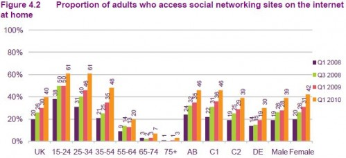 Proportion of adults who access social networking sites on the internet at home
