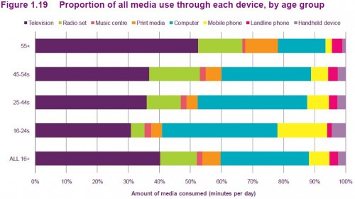 Proportion of all media use through each device, by age group