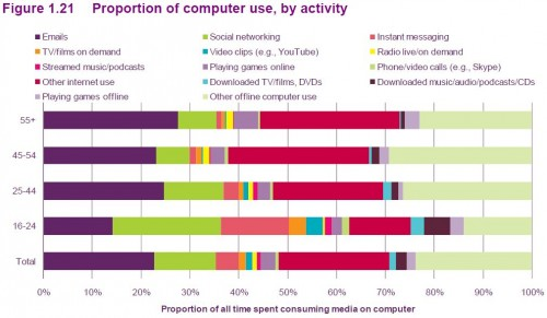 Proportion of computer use, by activity