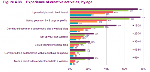 Experience of creative activities, by age