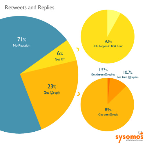 Twitter retweets and replies: stats