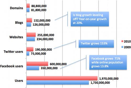 Social media's growth, 2009-2010