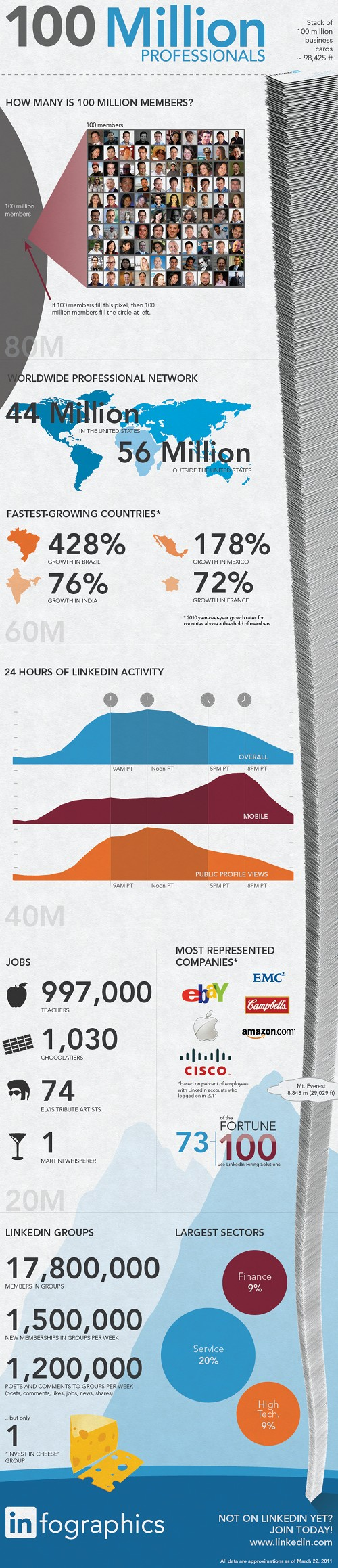 LinkedIn 100m users infographic
