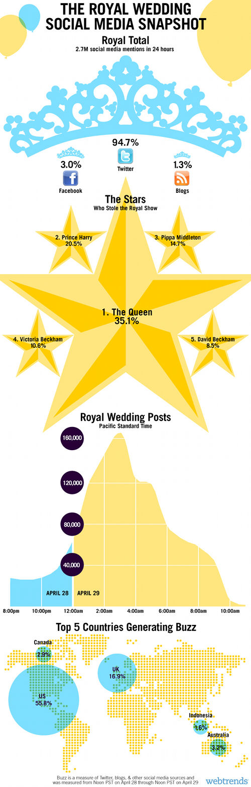 The Royal Wedding social media snapshot