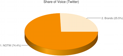 Brands' NOTW share of voice