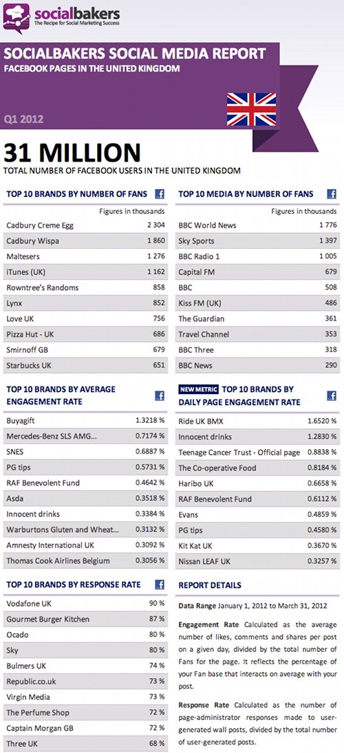 Top Facebook Pages in the UK, Q1 2012