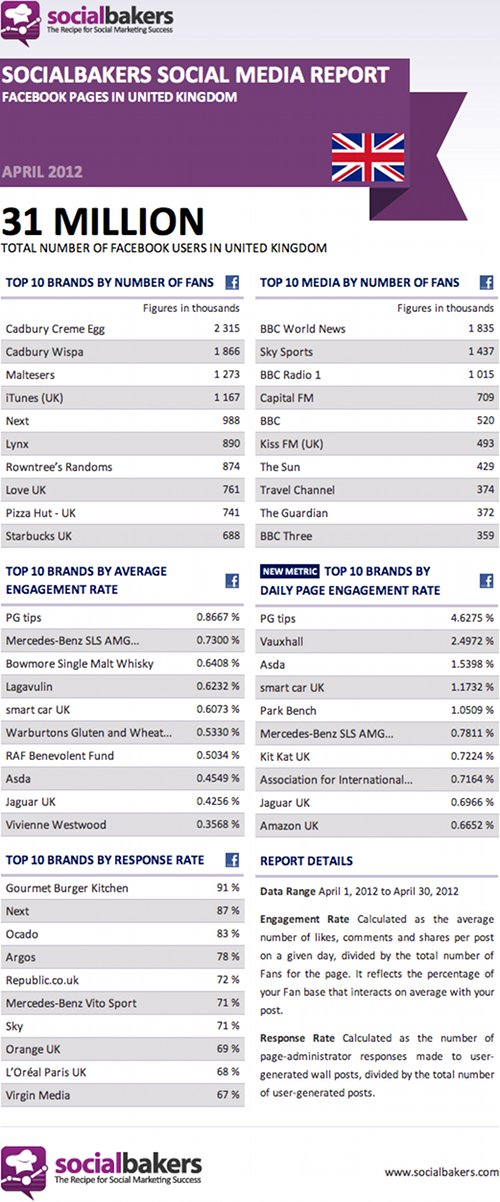 Top Facebook Pages in the UK, April 2012