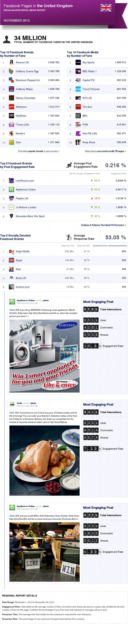 Top Facebook Pages in the UK, Nov '12