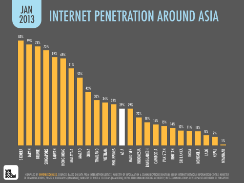 WE ARE SOCIAL - INTERNET PENETRATION IN ASIA