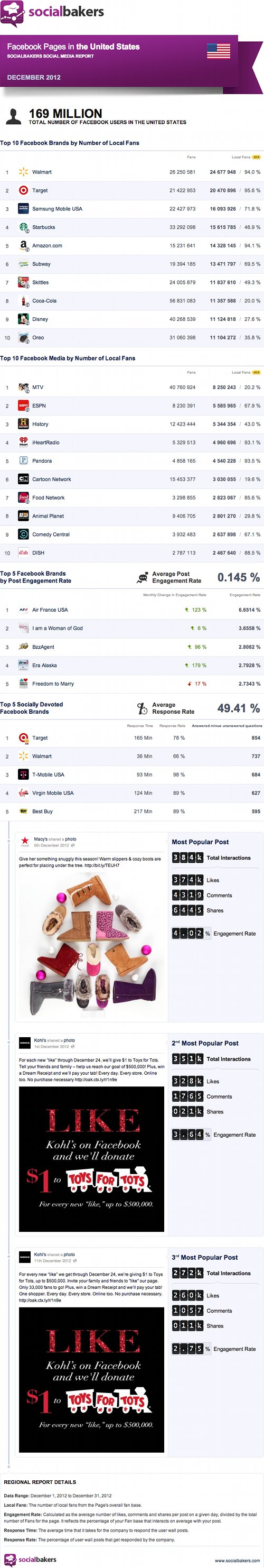Top Facebook Pages in the US, Dec '12