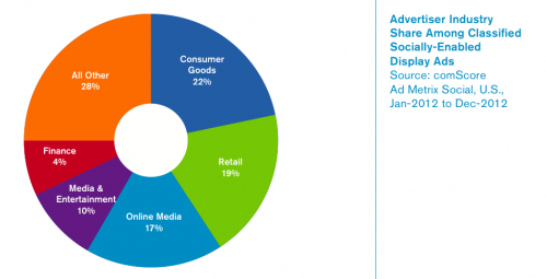 Socially-enabled ad space share