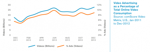 Growth of video advertising