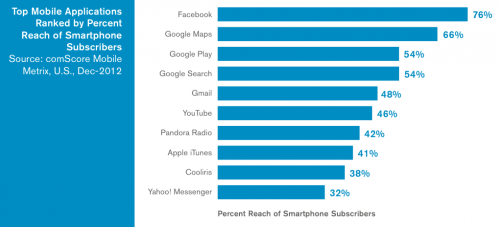 US mobile apps