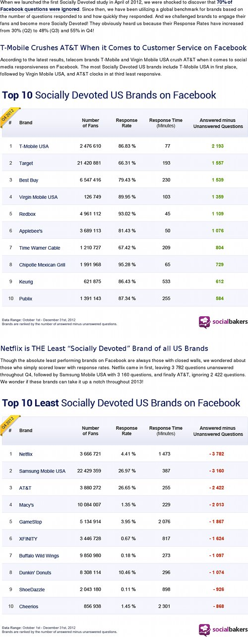 US customer service on Facebook