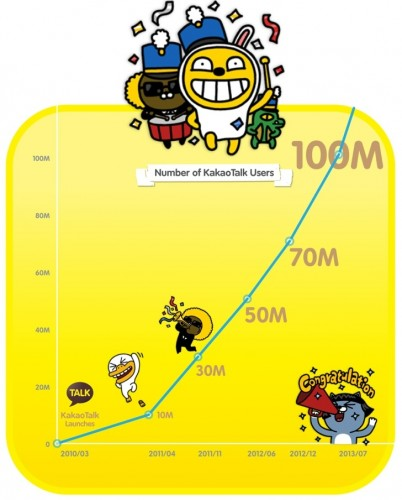 KakaoTalk-Reaches-100-Million-Users-July-2013