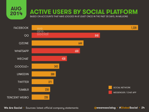 We Are Social - Global Digital Stats 2014-08-27