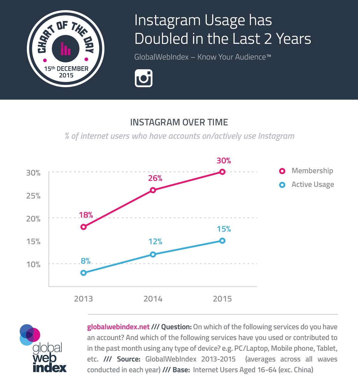 Cotd charts 15 dec 2015 instagram usage has doubled in the last 2
