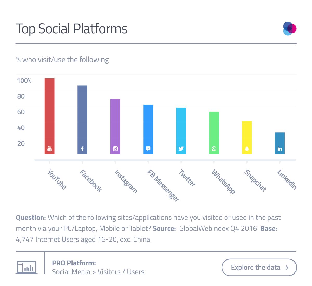 What Is Next Gen Social Network?