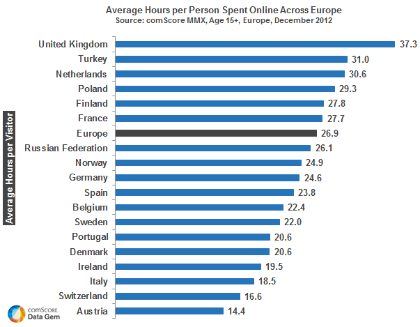 Average time spent dating before engaged
