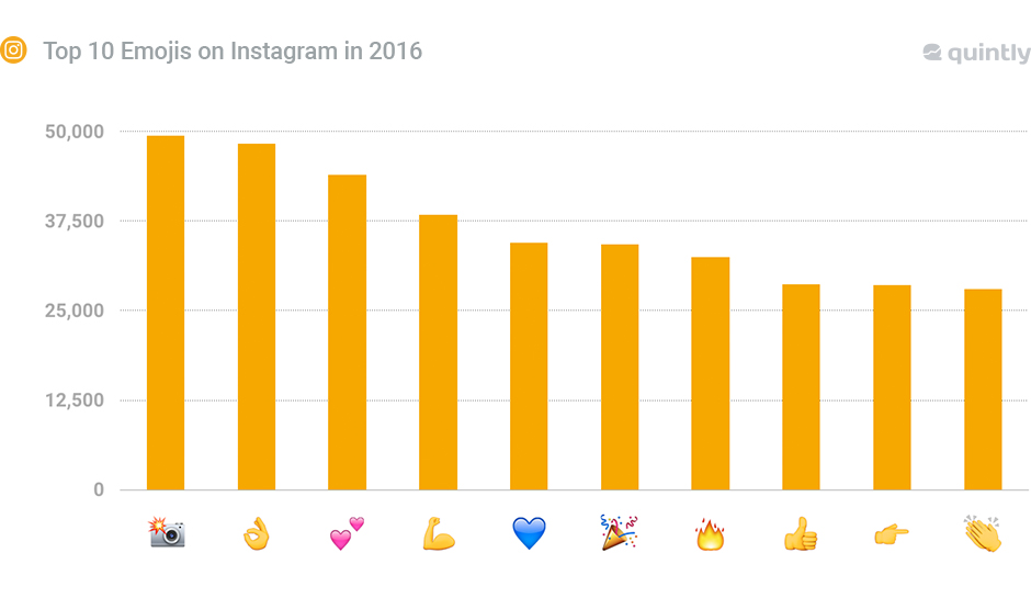 Top 10 Emojis on Instagram in 2016