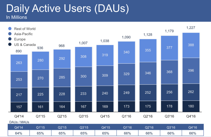 Facebook Daily Active Users Q4 2016
