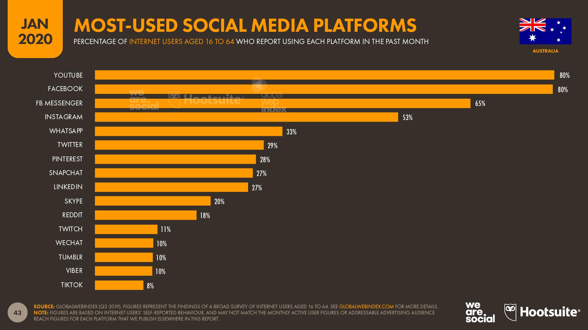 Digital 2020 in Australia: 1 in 3 minutes online are spent ...