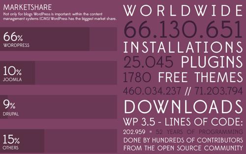 WordPress-Grafik-10-Jahre