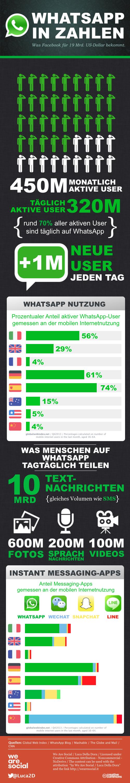 Infografik-WhatsApp-DE