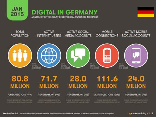 Digital-in-Germany