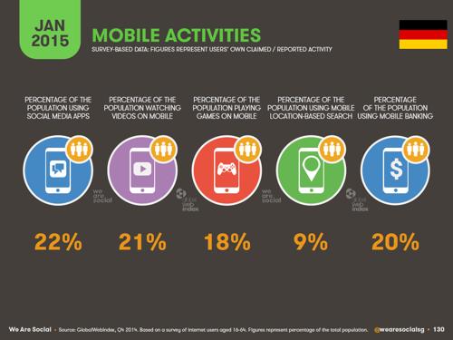 Mobile-Activities