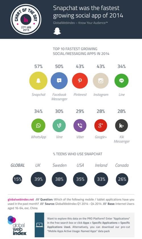 Snapchat-Infografik