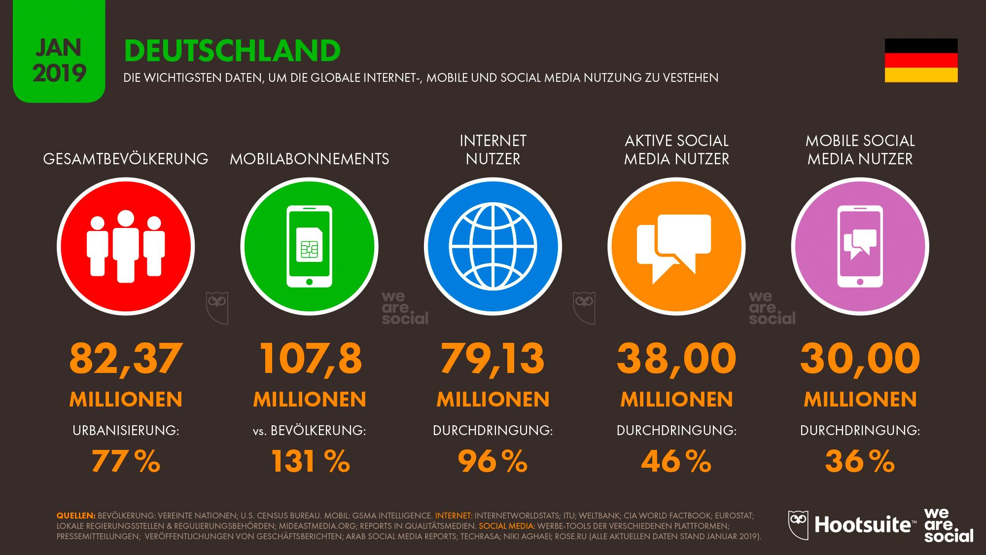 Digital 2019 – Deutschlands digitales Verhalten