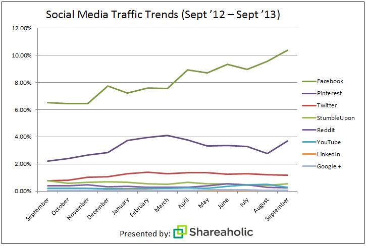 social-media-report-Oct-132 (1)