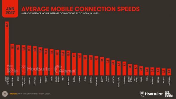 La vitesse moyenne de connexion sur mobile