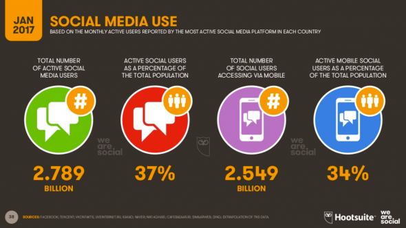 Les usages social media