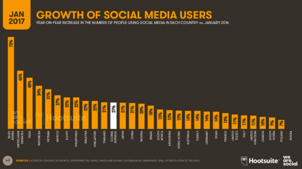 Evolution des social media users