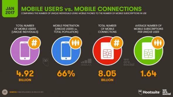 Les utilisateurs mobile vs les connections mobile