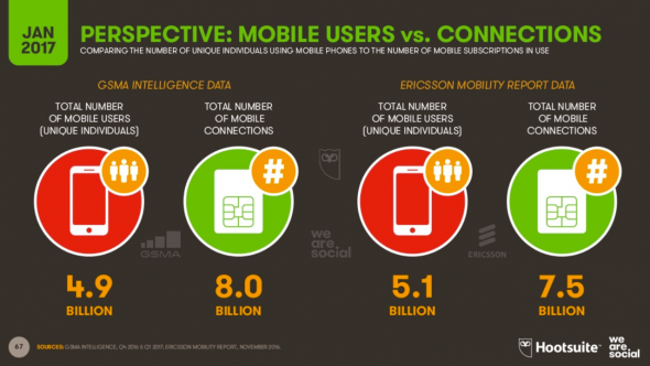 Perspective d'évolution des utilisateurs mobile vs les connections mobile