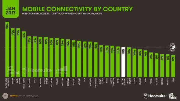La connexion mobile par pays