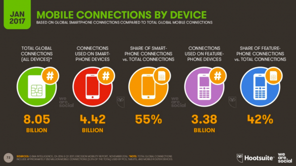 Les connexions mobile par devices