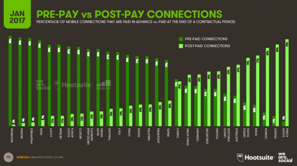 Les connexion mobile en pre-pays vs post-pay